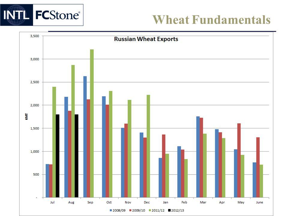 Wheat Fundamentals