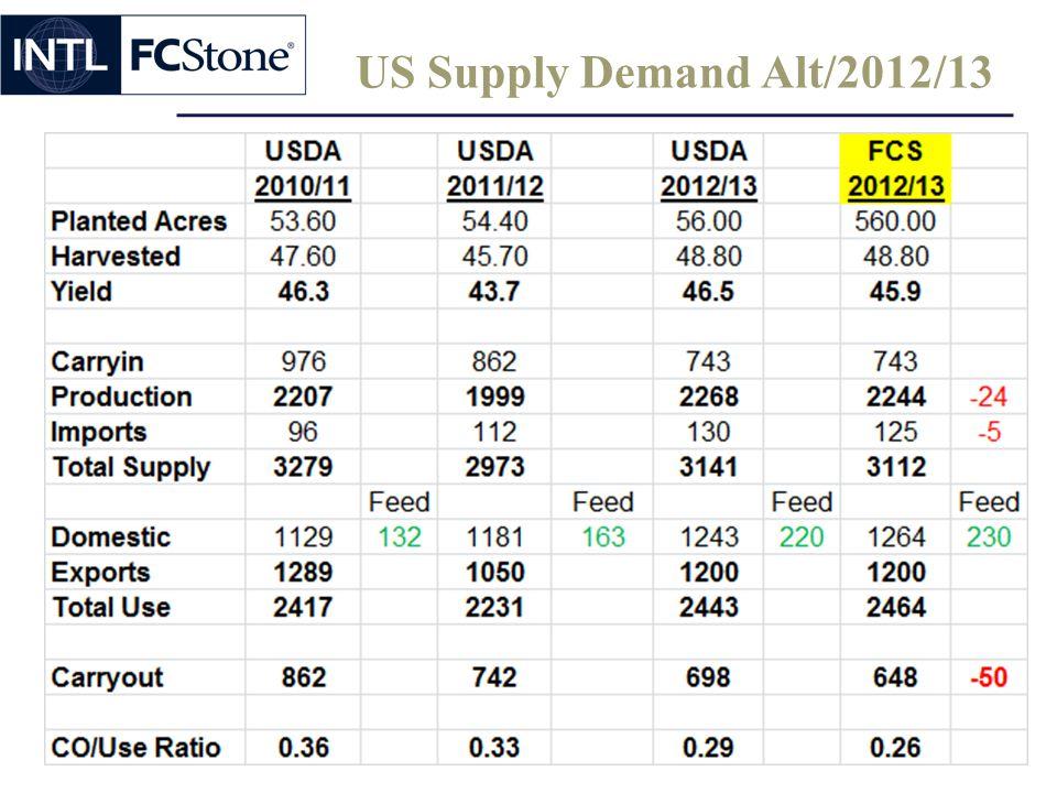US Supply Demand Alt/2012/13
