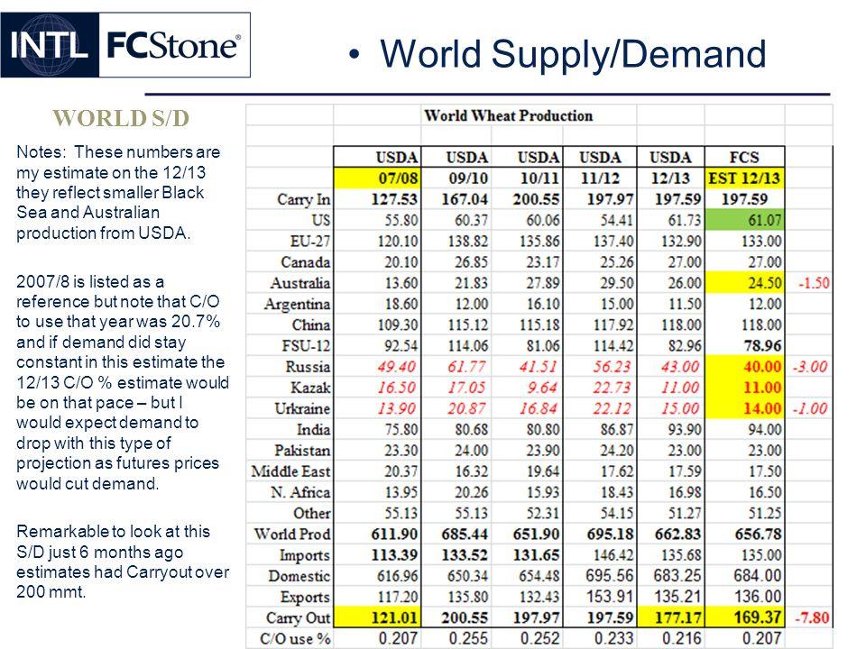 World Supply/Demand WORLD S/D