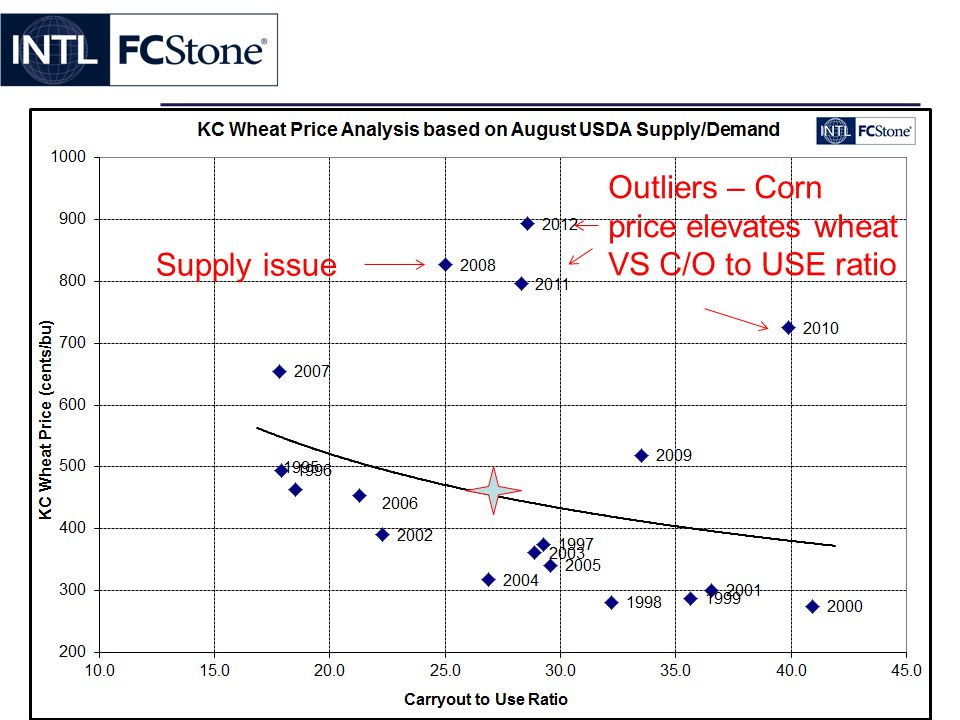 Outliers – Corn price elevates wheat VS C/O to USE ratio