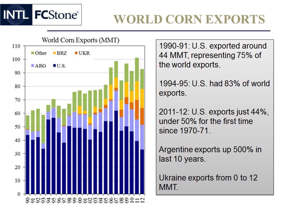 WORLD CORN EXPORTS 62