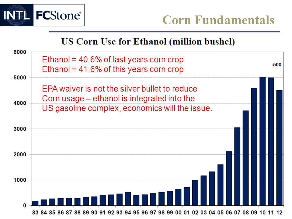 Corn Fundamentals Ethanol = 40.6% of last years corn crop