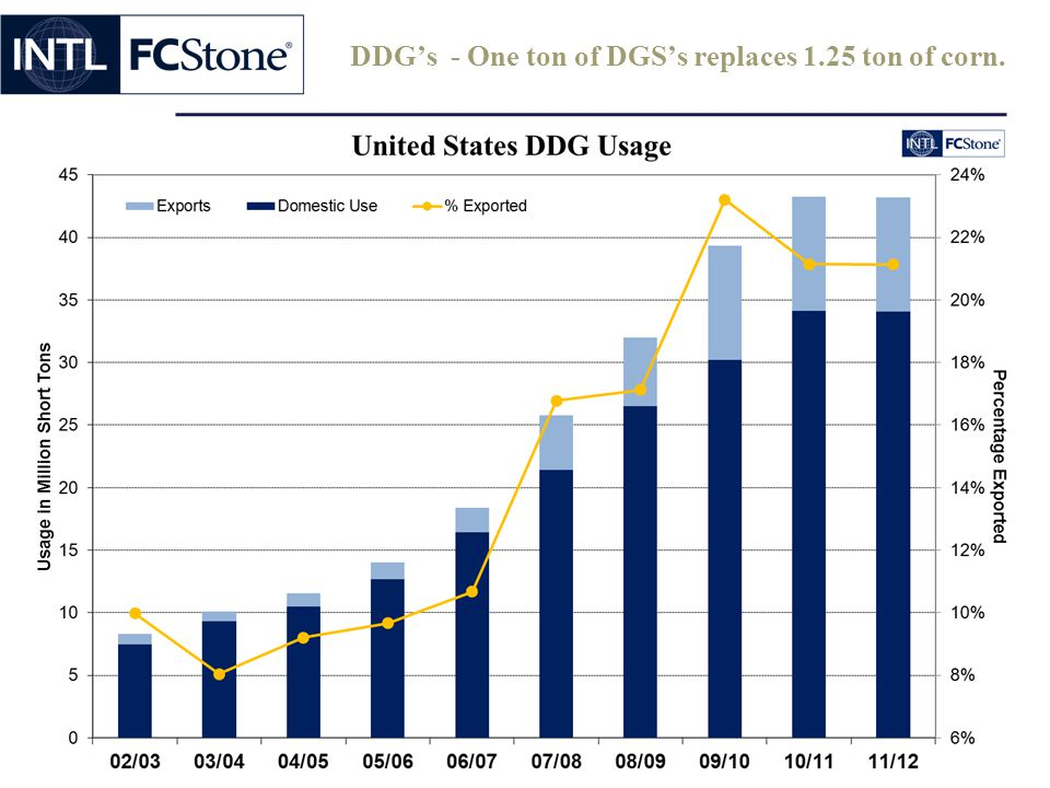 DDG's - One ton of DGS's replaces 1.25 ton of corn.