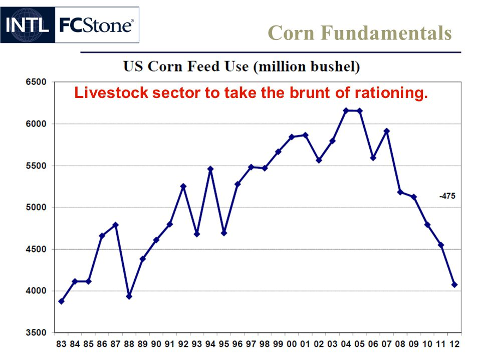 Corn Fundamentals Livestock sector to take the brunt of rationing.