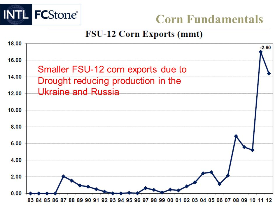 Corn Fundamentals Smaller FSU-12 corn exports due to