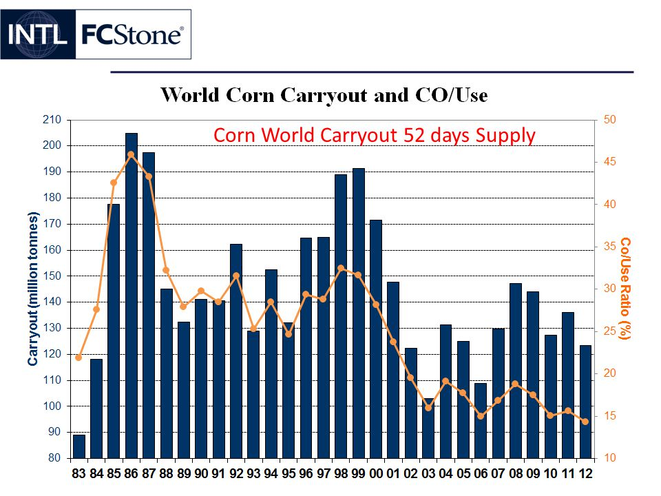 Corn World Carryout 52 days Supply