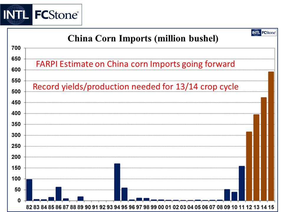 FARPI Estimate on China corn Imports going forward