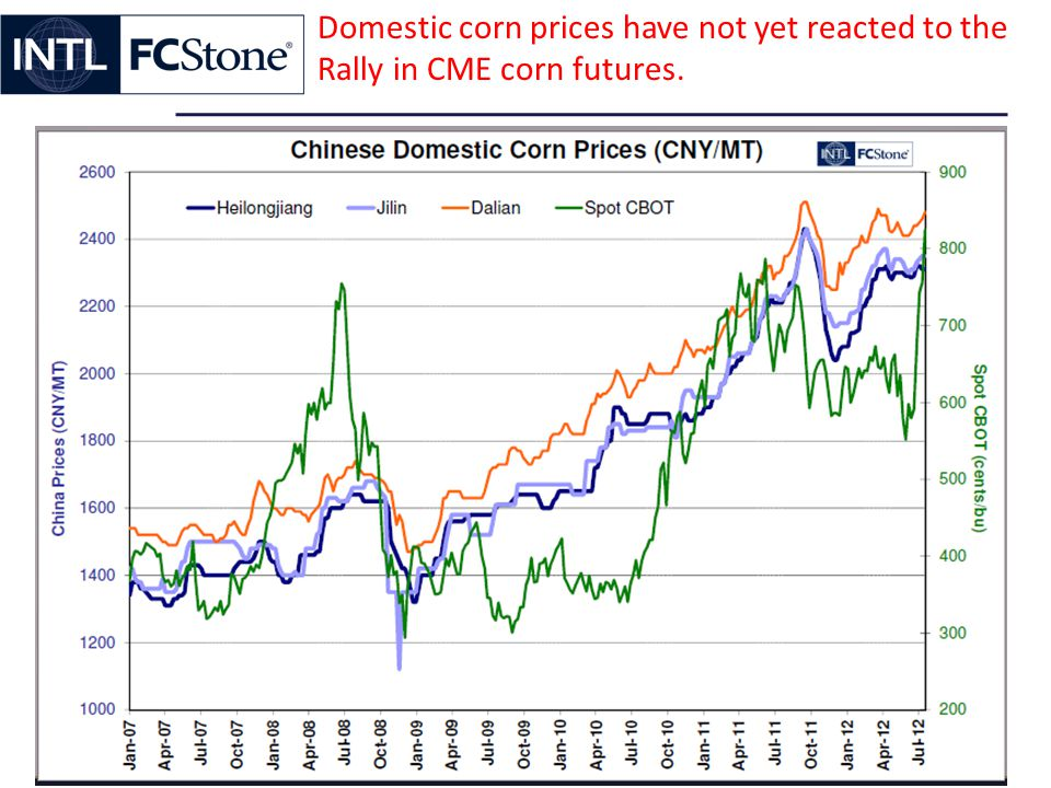 Domestic corn prices have not yet reacted to the