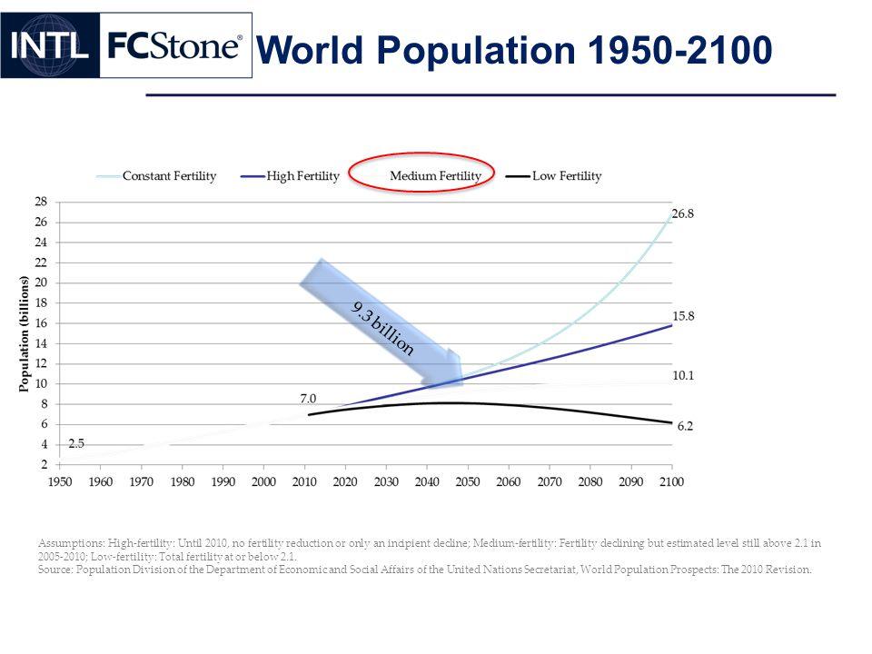 World Population 1950-2100 9.3 billion