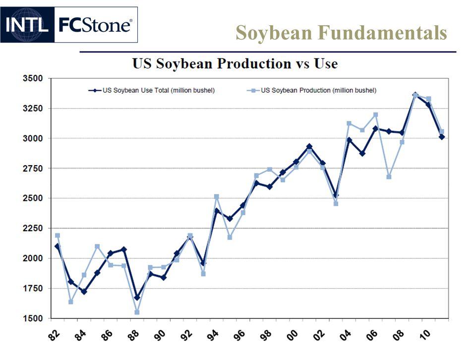 Soybean Fundamentals
