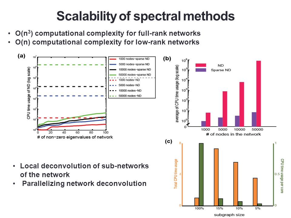 Conclusions Eigenvalue distribution of regulatory networks is similar to scale-free ones and has a heavy positive tail.