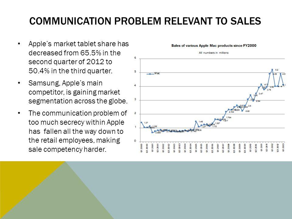 Communication problem relevant to sales