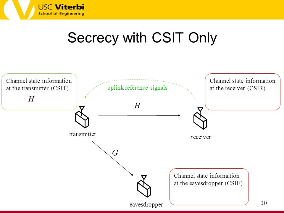 Secrecy with CSIT Only Channel state information at the transmitter (CSIT) Channel state information at the receiver (CSIR)