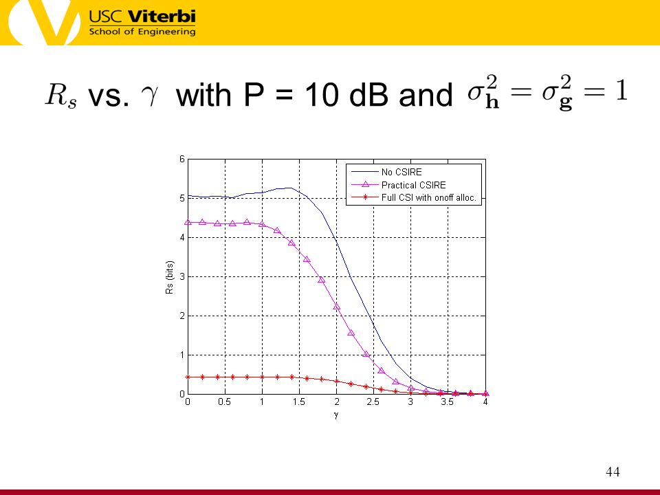 vs. with P = 10 dB and