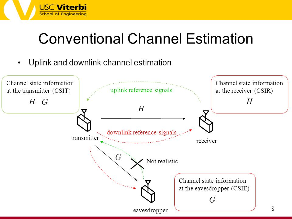 Conventional Channel Estimation