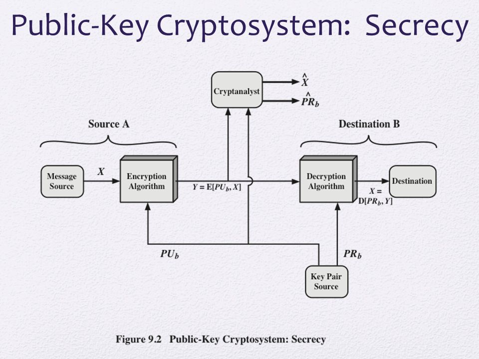 Public-Key Cryptosystem: Secrecy
