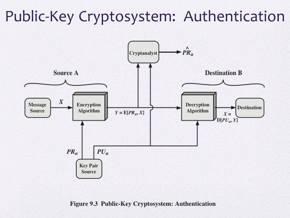 Public-Key Cryptosystem: Authentication