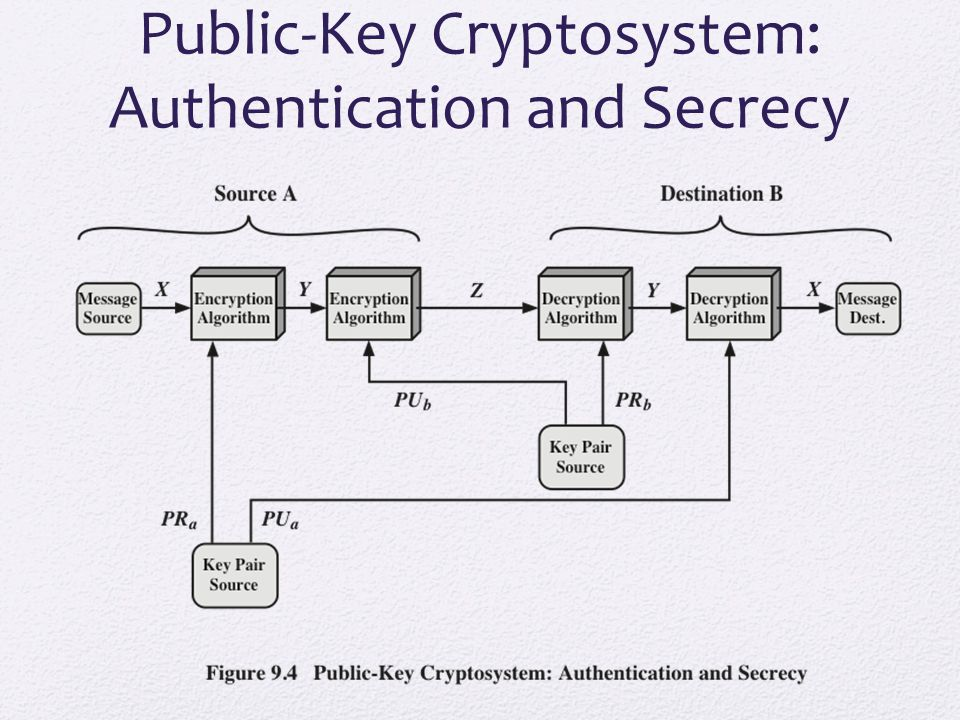 Public-Key Cryptosystem: Authentication and Secrecy