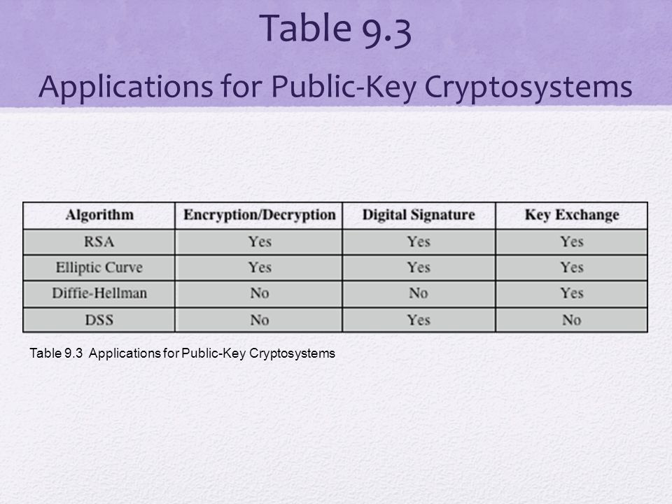 Table 9.3 Applications for Public-Key Cryptosystems