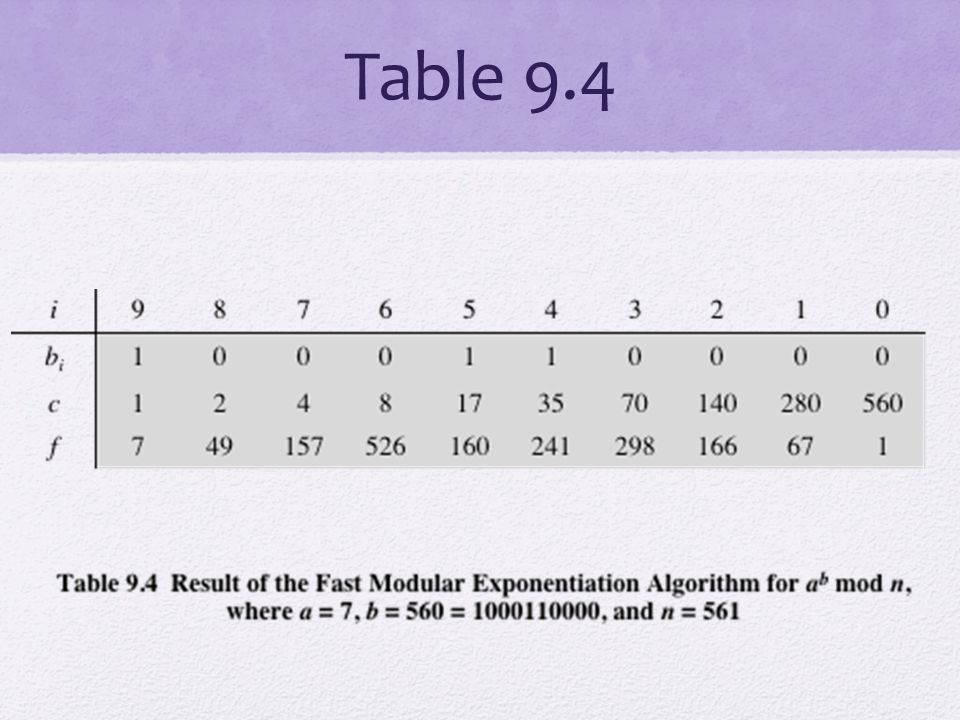 Table 9.4 Table 9.4 shows an example of the execution of this algorithm. Note that.