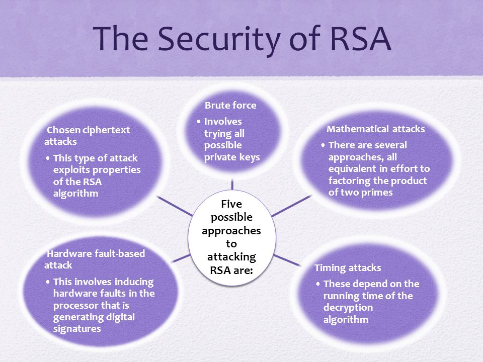Five possible approaches to attacking RSA are:
