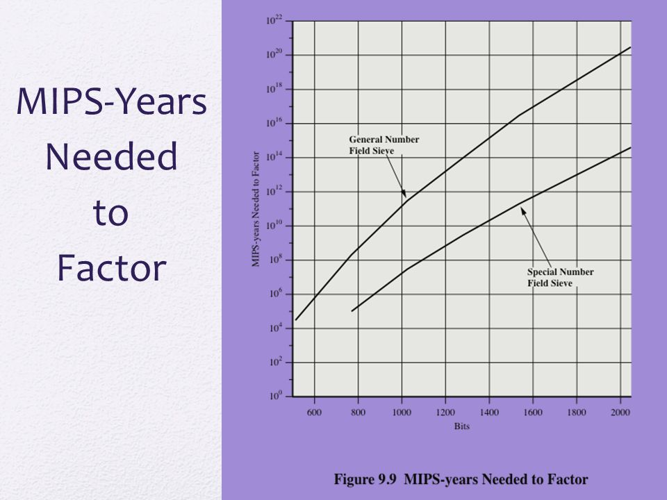 MIPS-Years Needed to Factor