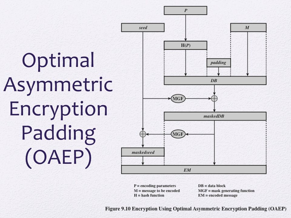 Optimal Asymmetric Encryption Padding (OAEP)
