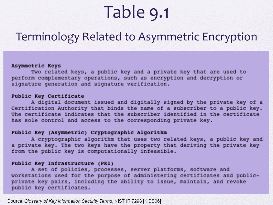 Table 9.1 Terminology Related to Asymmetric Encryption