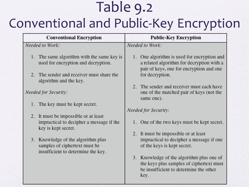 Table 9.2 Conventional and Public-Key Encryption