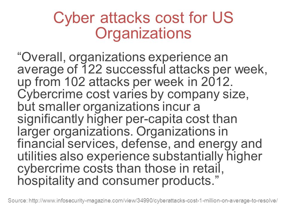 Cyber attacks cost for US Organizations