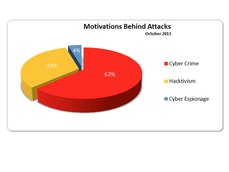 Oct. 2013 Source: http://hackmageddon.com/category/security/cyber-attacks-statistics/