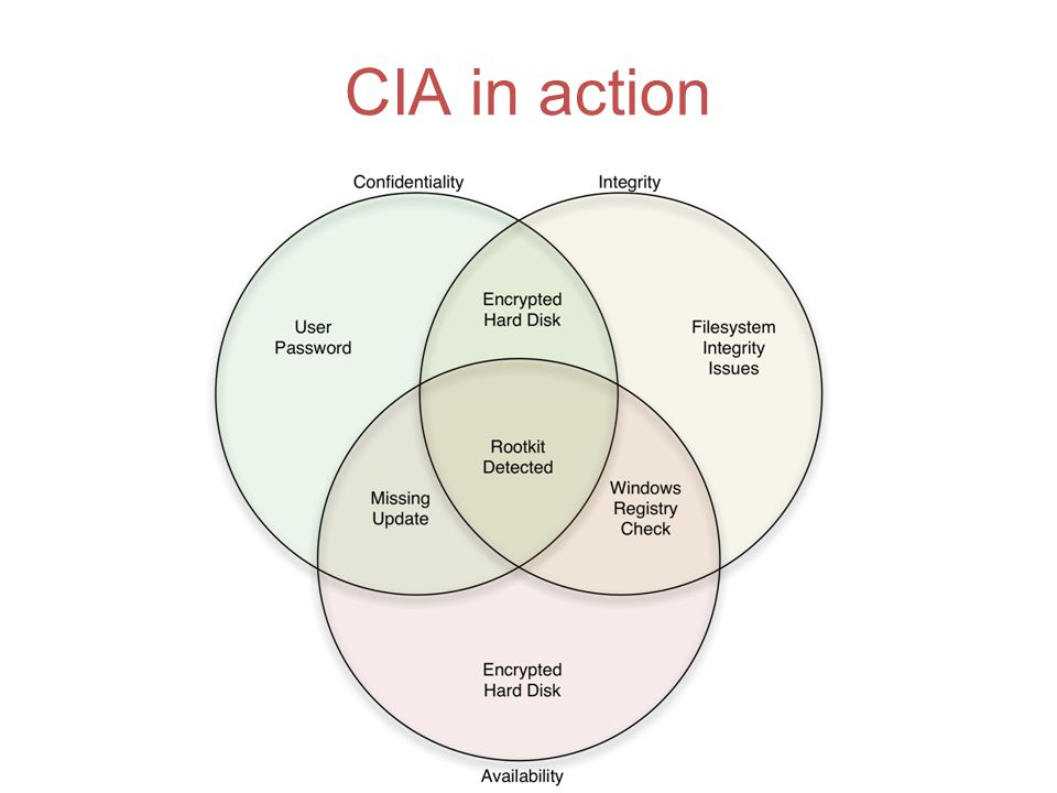 CIA in action