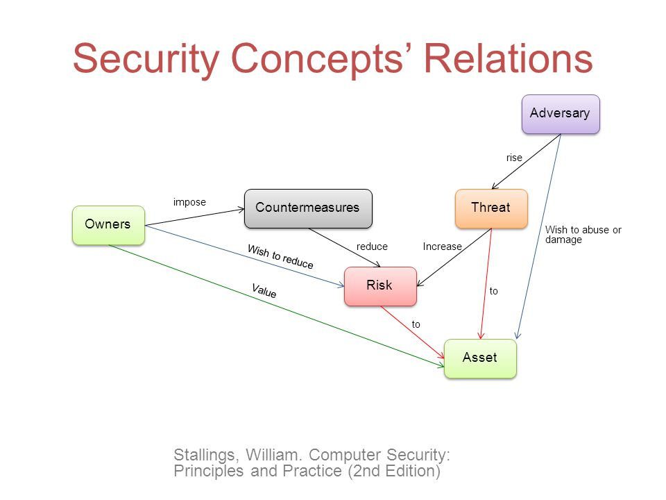 Security Concepts' Relations