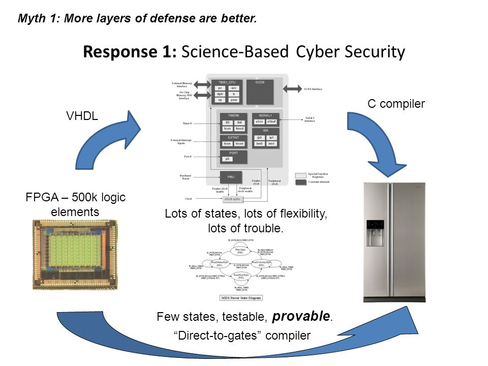Response 1: Science-Based Cyber Security