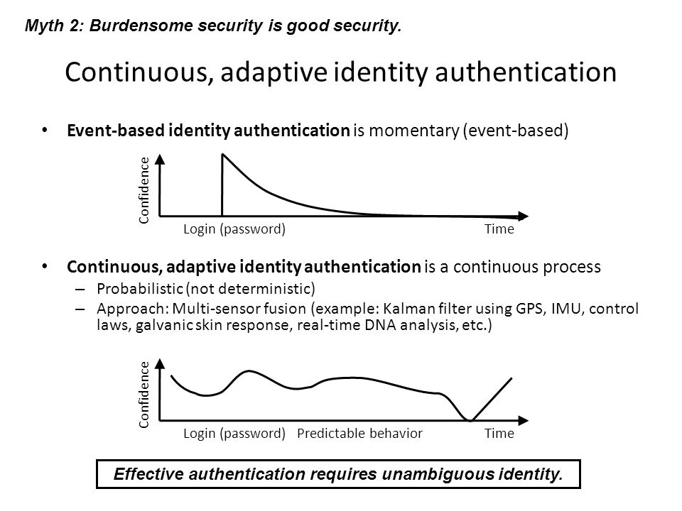 Continuous, adaptive identity authentication