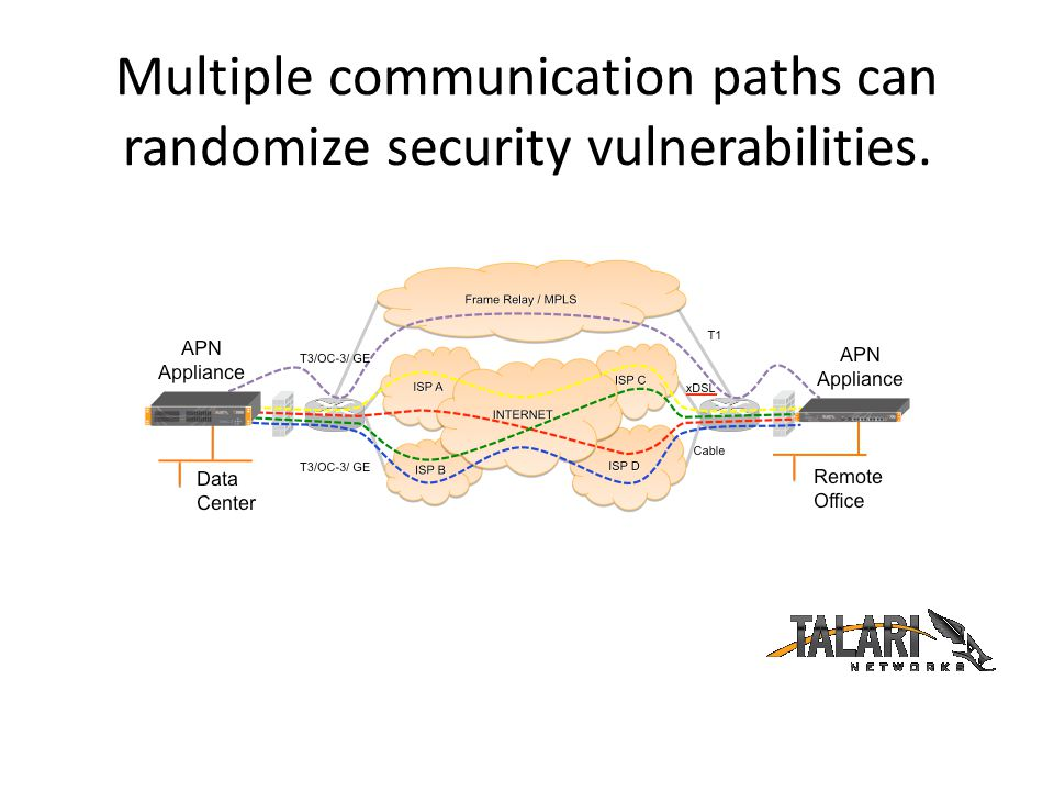 Multiple communication paths can randomize security vulnerabilities.