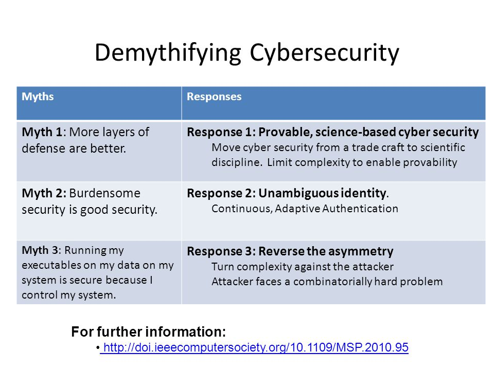 Demythifying Cybersecurity