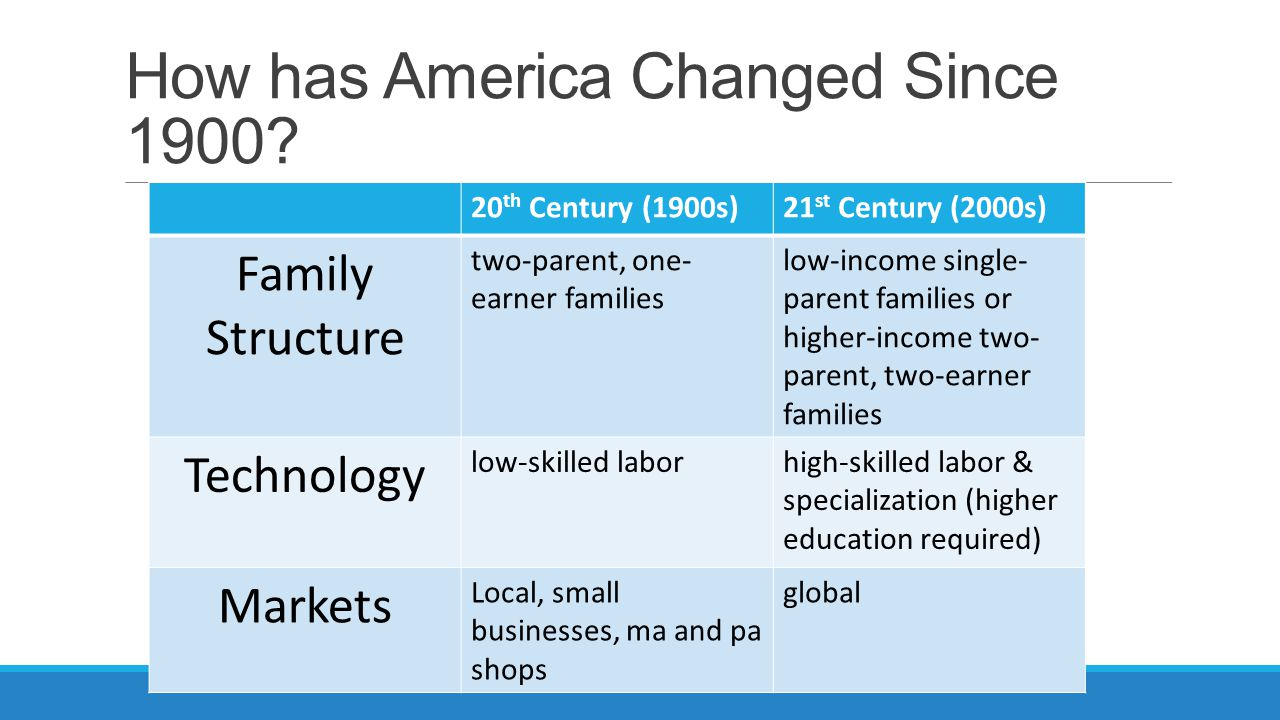 How has America Changed Since 1900