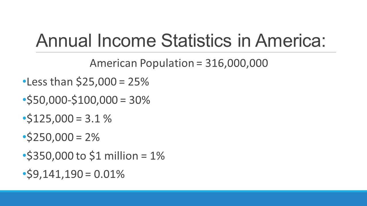 Annual Income Statistics in America: