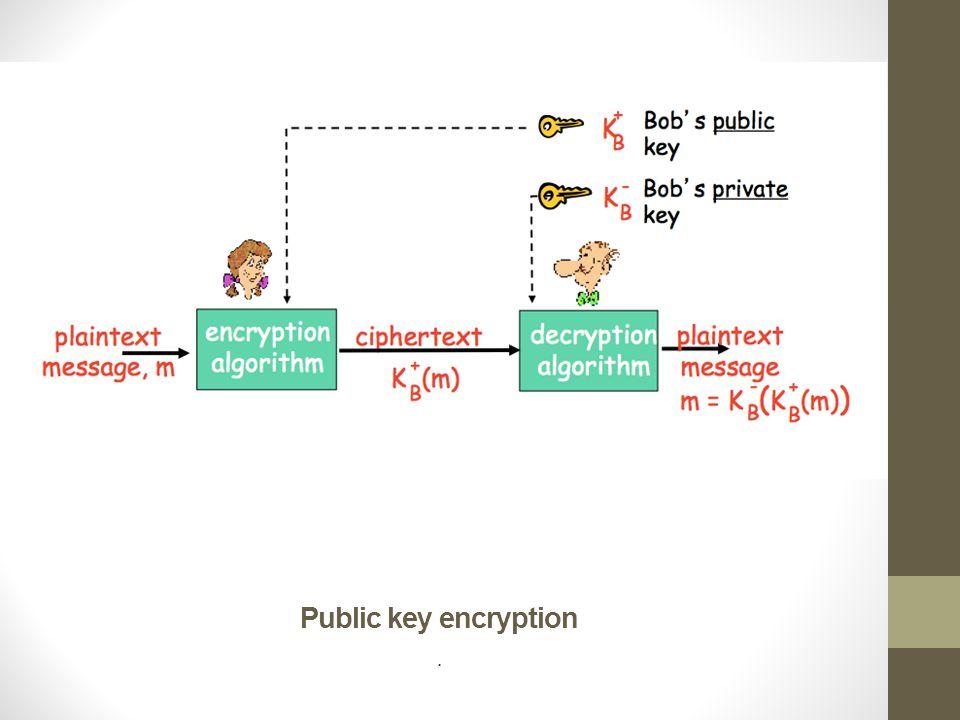 Public key encryption .
