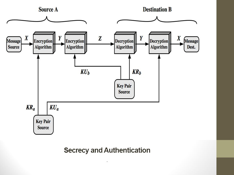 Secrecy and Authentication
