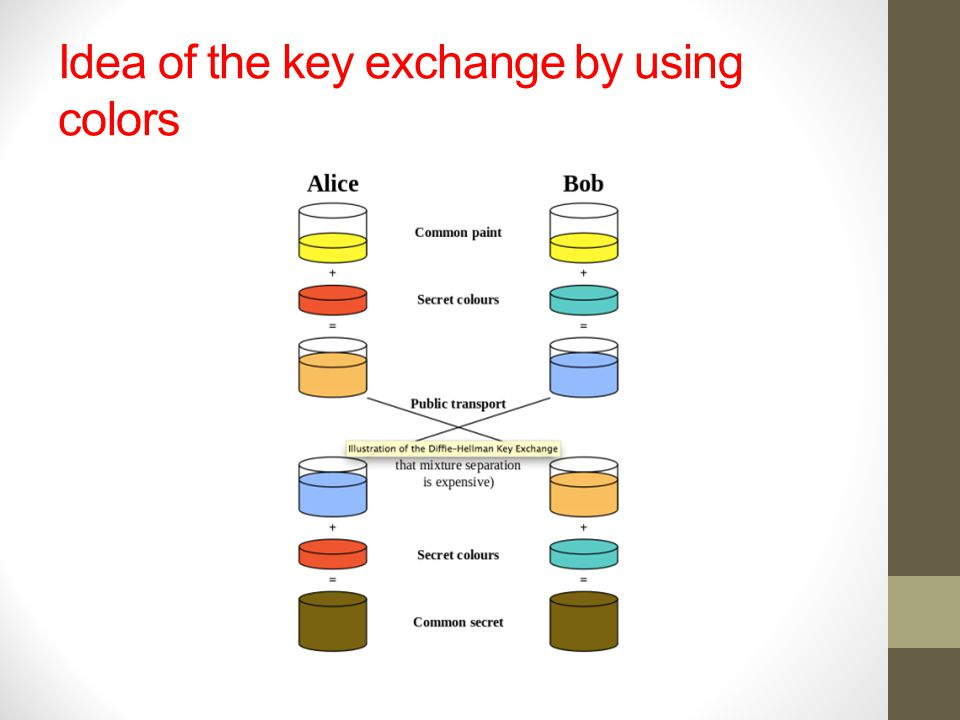 Idea of the key exchange by using colors
