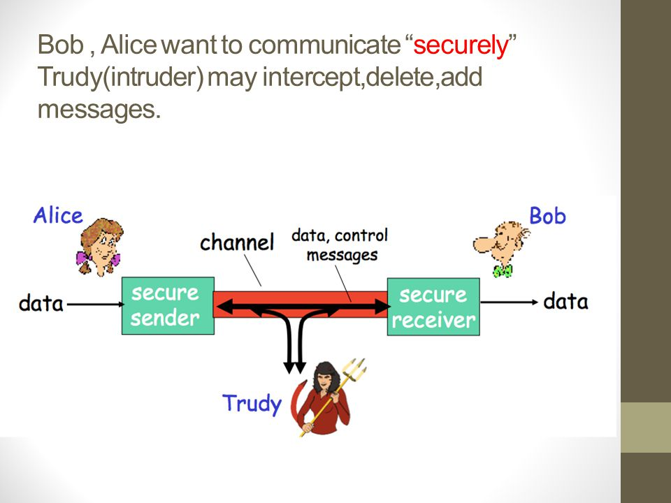 Bob , Alice want to communicate securely Trudy(intruder) may intercept,delete,add messages.