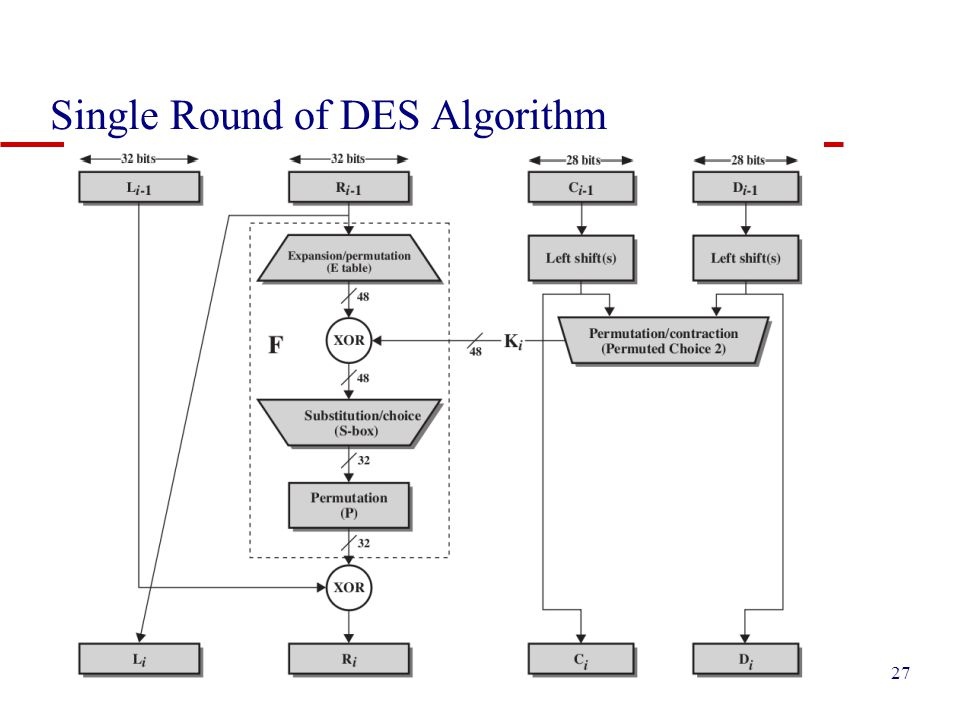 Single Round of DES Algorithm