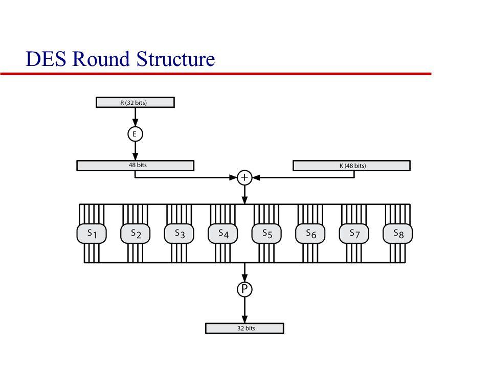 DES Round Structure