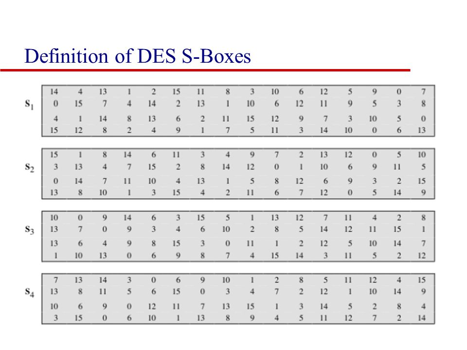 Definition of DES S-Boxes