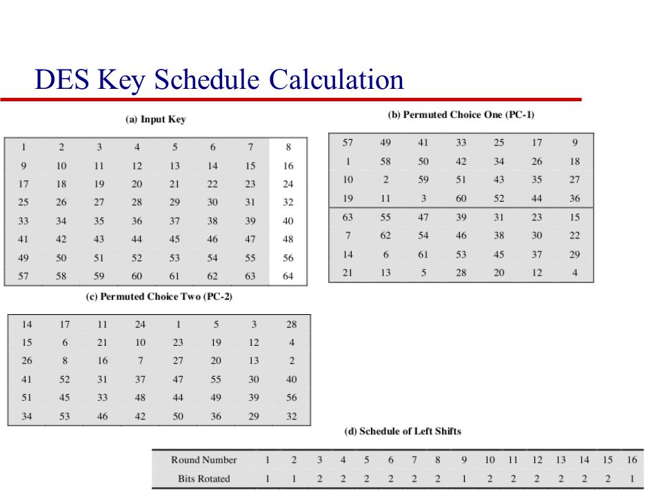 DES Key Schedule Calculation