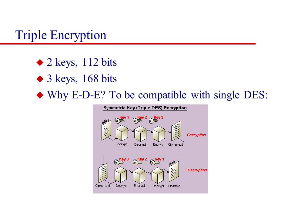 Triple Encryption 2 keys, 112 bits 3 keys, 168 bits
