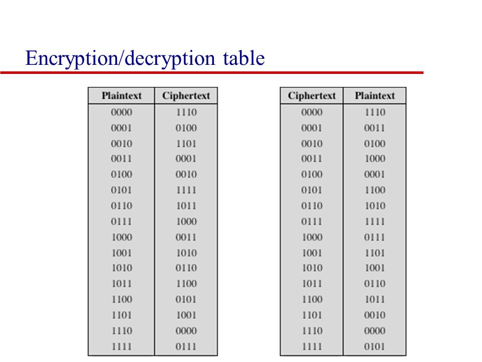 Encryption/decryption table