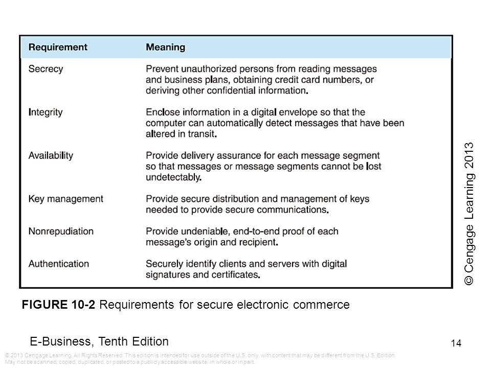 © Cengage Learning 2013 FIGURE 10-2 Requirements for secure electronic commerce